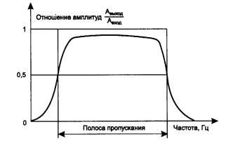... характеристика, полоса пропускания и: com-inform.narod.ru/ksptp/2_1_3_3.htm